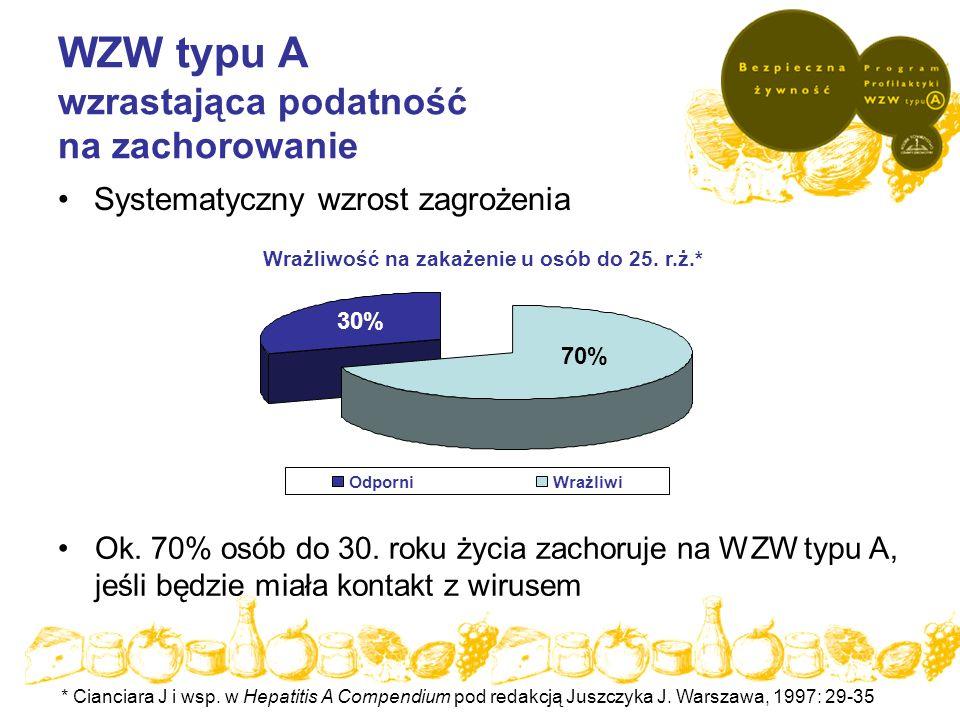 WZW typu A wzrastająca podatność na zachorowanie Systematyczny wzrost zagrożenia Ok. 70% osób do 30. roku życia zachoruje na WZW typu A, jeśli będzie