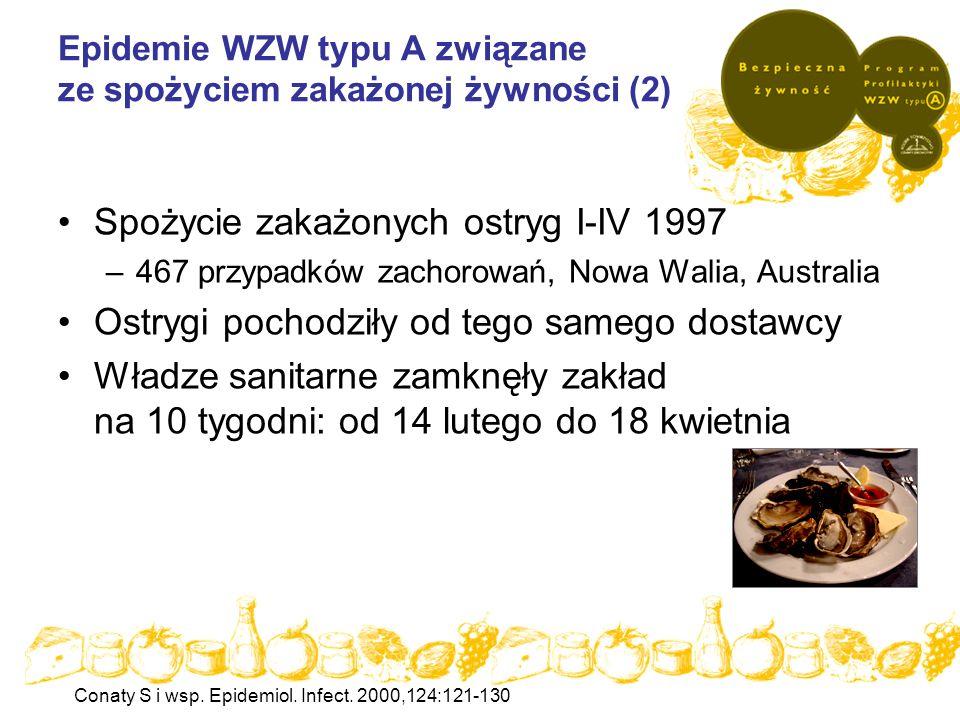 Epidemie WZW typu A związane ze spożyciem zakażonej żywności (2) Spożycie zakażonych ostryg I-IV 1997 –467 przypadków zachorowań, Nowa Walia, Australi