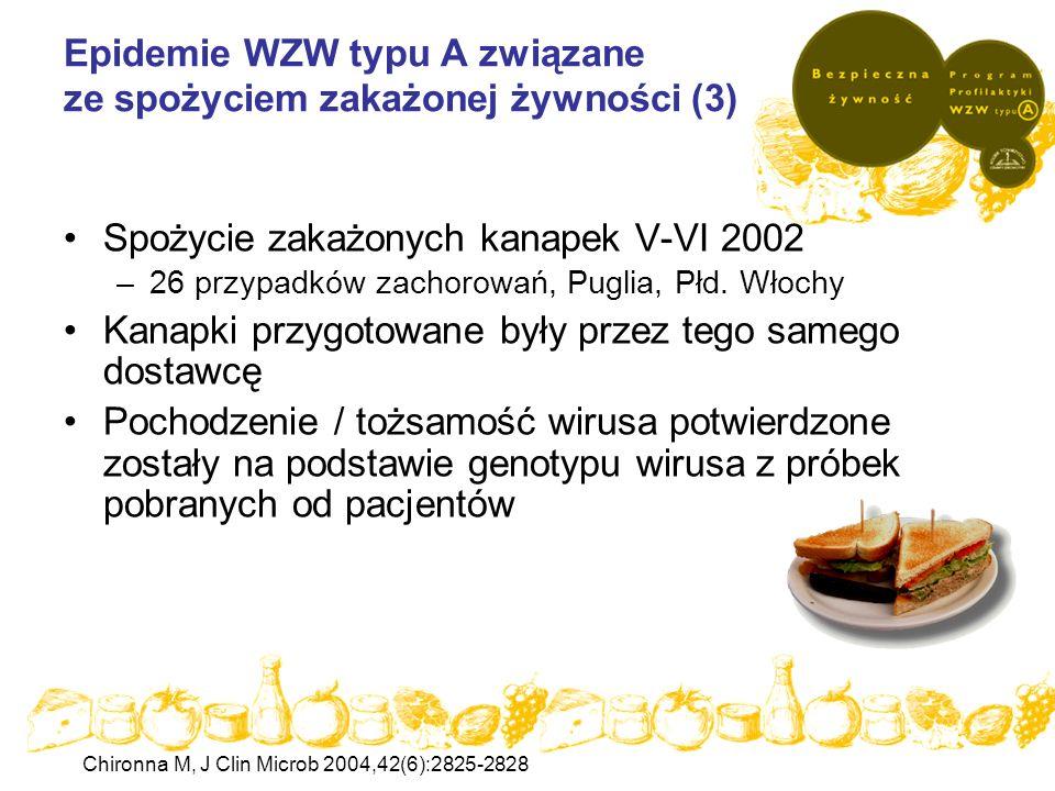 Epidemie WZW typu A związane ze spożyciem zakażonej żywności (3) Spożycie zakażonych kanapek V-VI 2002 –26 przypadków zachorowań, Puglia, Płd. Włochy