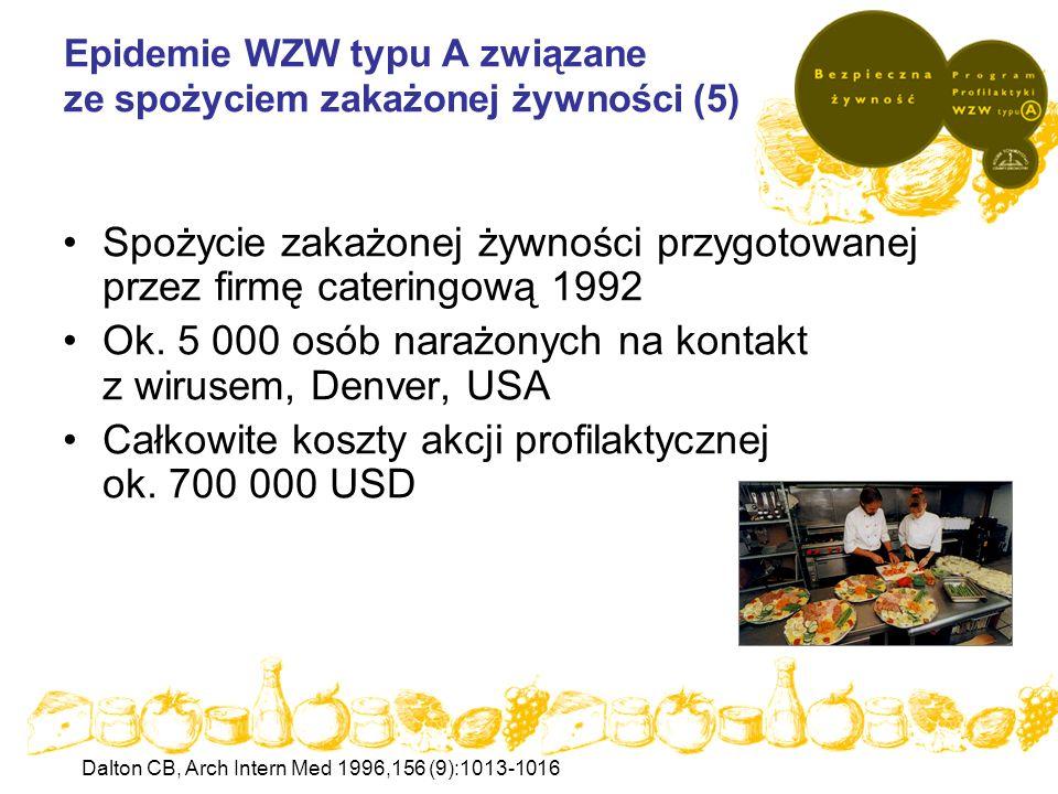 Epidemie WZW typu A związane ze spożyciem zakażonej żywności (5) Spożycie zakażonej żywności przygotowanej przez firmę cateringową 1992 Ok. 5 000 osób