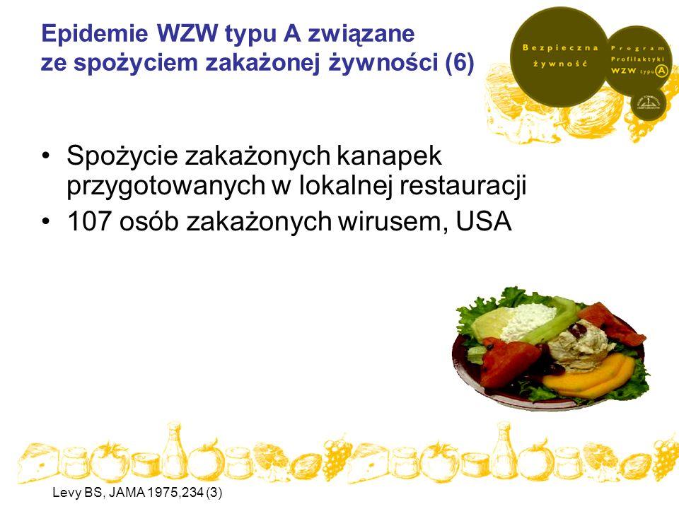 Epidemie WZW typu A związane ze spożyciem zakażonej żywności (6) Spożycie zakażonych kanapek przygotowanych w lokalnej restauracji 107 osób zakażonych