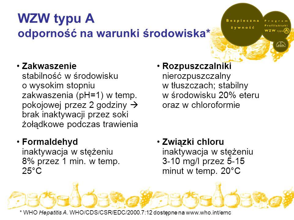 W sposób szczególny narażona jest żywność produkowana bez odpowiedniej obróbki termicznej Do zakażenia żywności obrabianej termicznie może dojść na etapie dystrybucji Zamrożona żywność może zawierać wirusy HAV WZW typu A odporność na temperaturę Temperatura -20°C 4°C 21 °C 70°C przez 10 minut 85°C przez 1 minutę Stabilność kilka lat* kilka miesięcy* kilka tygodni* stabilny** całkowita inaktywacja** * Juszczyk J.