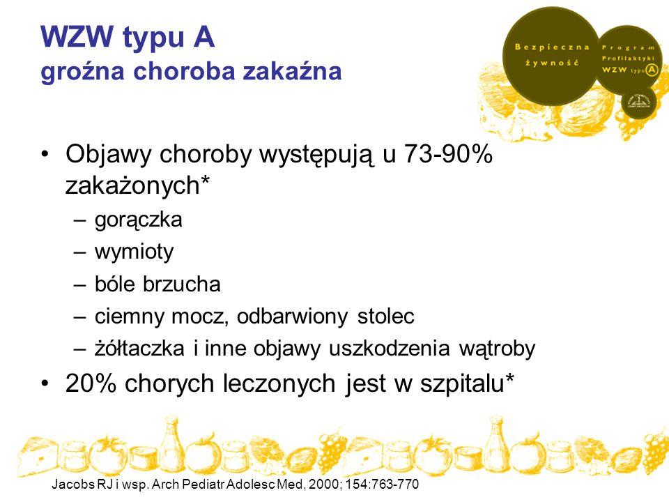Następstwa zakażenia WZW typu A Bilirubinemia nawrotowa Posthepatic syndrom Żółtaczka cholestatyczna Nawrotowe wzw typu A ok.