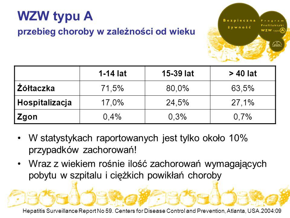 WZW typu A przebieg choroby w zależności od wieku 1-14 lat15-39 lat> 40 lat Żółtaczka71,5%80,0%63,5% Hospitalizacja17,0%24,5%27,1% Zgon0,4%0,3%0,7% W