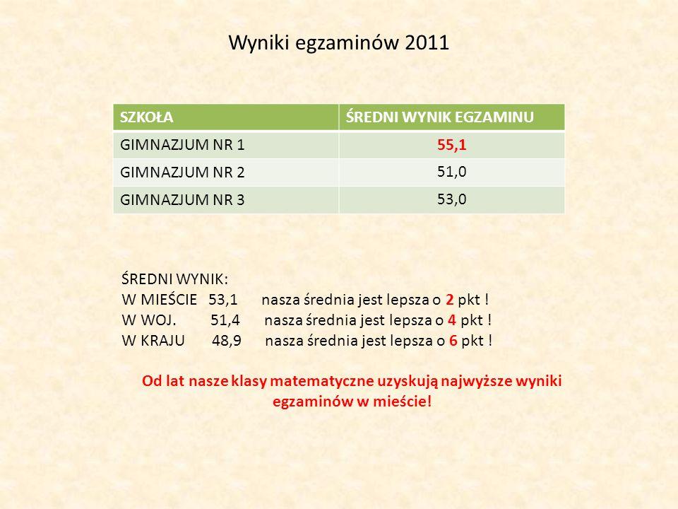 Wyniki egzaminów 2011 SZKOŁAŚREDNI WYNIK EGZAMINU GIMNAZJUM NR 155,1 GIMNAZJUM NR 2 51,0 GIMNAZJUM NR 3 53,0 ŚREDNI WYNIK: W MIEŚCIE 53,1 nasza średni