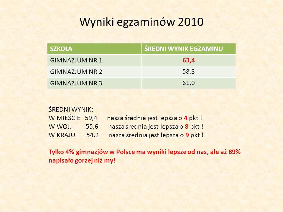 Wyniki egzaminów 2010 SZKOŁAŚREDNI WYNIK EGZAMINU GIMNAZJUM NR 163,4 GIMNAZJUM NR 2 58,8 GIMNAZJUM NR 3 61,0 ŚREDNI WYNIK: W MIEŚCIE 59,4 nasza średni