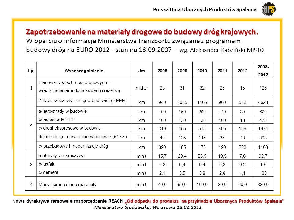 Zapotrzebowanie na materiały drogowe do budowy dróg krajowych. W oparciu o informacje Ministerstwa Transportu związane z programem budowy dróg na EURO