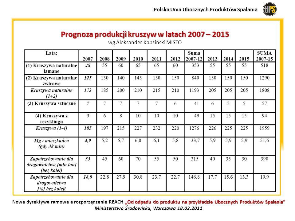 Prognoza produkcji kruszyw w latach 2007 – 2015 wg Aleksander Kabziński MISTO Polska Unia Ubocznych Produktów Spalania Od odpadu do produktu na przykł