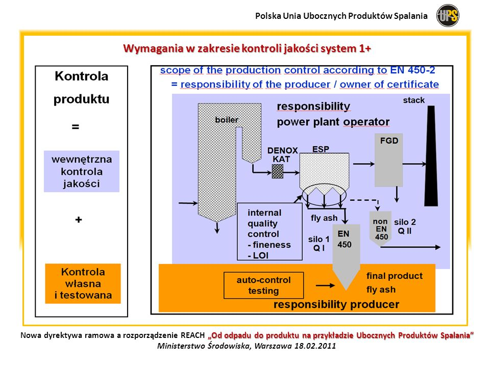 Wymagania w zakresie kontroli jakości system 1+ Polska Unia Ubocznych Produktów Spalania Od odpadu do produktu na przykładzie Ubocznych Produktów Spal
