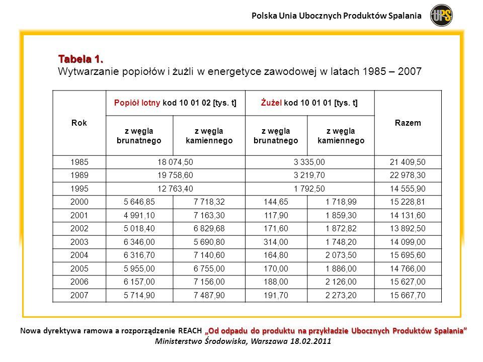 Tabela 2.Tabela 2.
