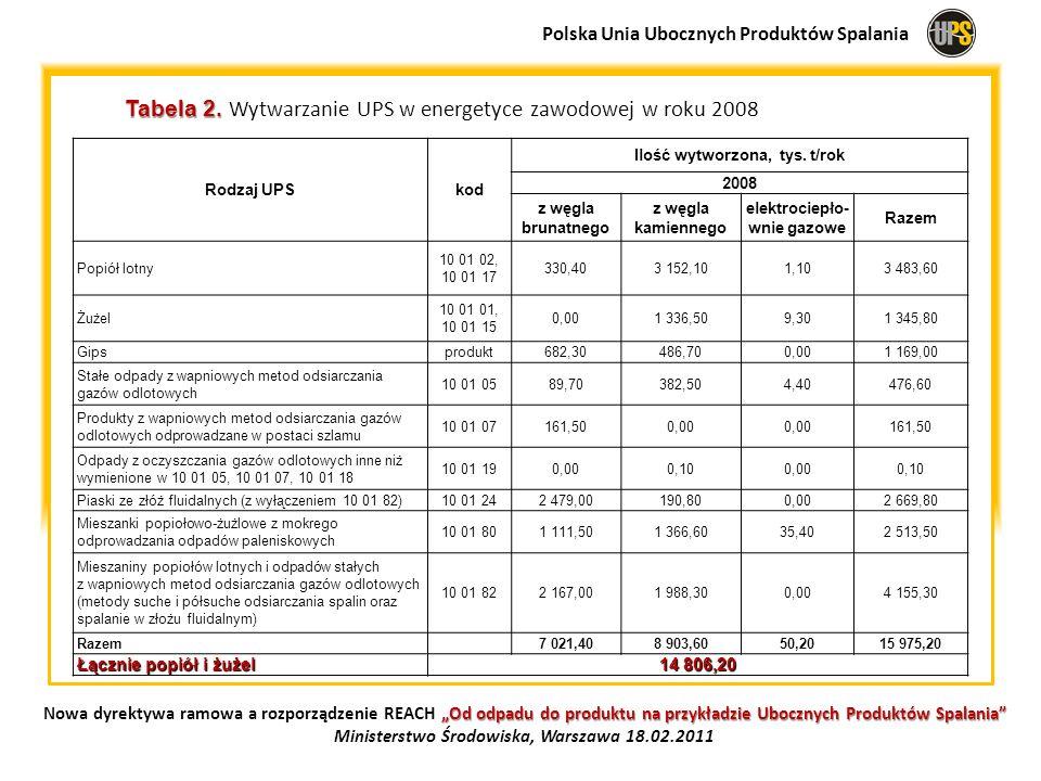 Tabela 2. Tabela 2. Wytwarzanie UPS w energetyce zawodowej w roku 2008 Rodzaj UPSkod Ilość wytworzona, tys. t/rok 2008 z węgla brunatnego z węgla kami