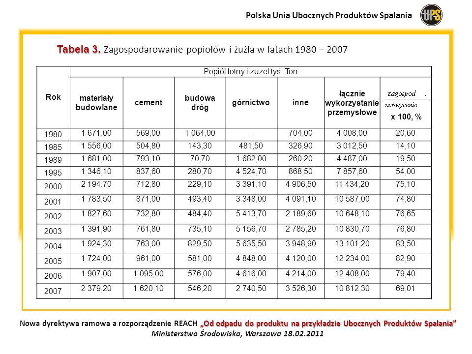 Tabela 3. Tabela 3. Zagospodarowanie popiołów i żużla w latach 1980 – 2007 Rok Popiół lotny i żużel tys. Ton materiały budowlane cement budowa dróg gó