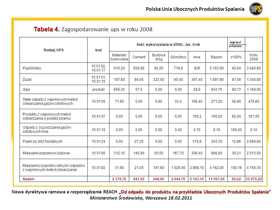 Tabela 4. Tabela 4. Zagospodarowanie ups w roku 2008 Rodzaj UPSkod Ilość wykorzystana w 2008r., tys. t/rok Materiały budowlane Cement Budowa dróg Górn