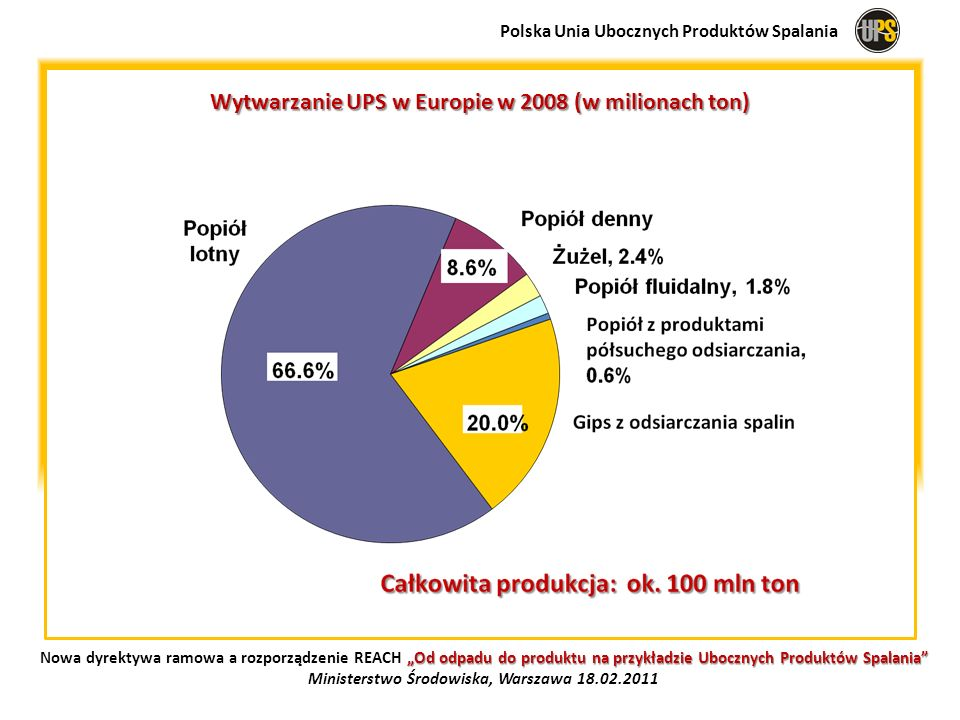 Normy techniczne UE w trakcie aktualizacji: EN 187-1 Cement, EN 14 227 Mieszanki związane hydraulicznie EN 13 282 Hydrauliczne spoiwa drogowe EN 450 popiół lotny do betonu EN 206 Beton EN 13 055 Lekkie kruszywa EN 12 620 Kruszywa do betonu Polska Unia Ubocznych Produktów Spalania Od odpadu do produktu na przykładzie Ubocznych Produktów Spalania Nowa dyrektywa ramowa a rozporządzenie REACH Od odpadu do produktu na przykładzie Ubocznych Produktów Spalania Ministerstwo Środowiska, Warszawa 18.02.2011