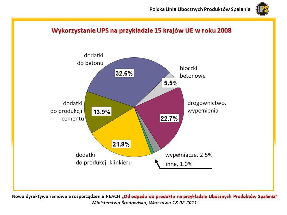 Wykorzystanie UPS na przykładzie 15 krajów UE w roku 2008 Polska Unia Ubocznych Produktów Spalania Od odpadu do produktu na przykładzie Ubocznych Prod
