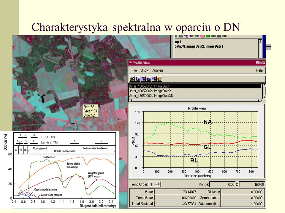 Charakterystyka spektralna w oparciu o DN NA GL RL