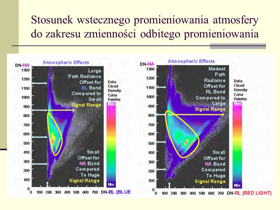 Stosunek wstecznego promieniowania atmosfery do zakresu zmienności odbitego promieniowania TC
