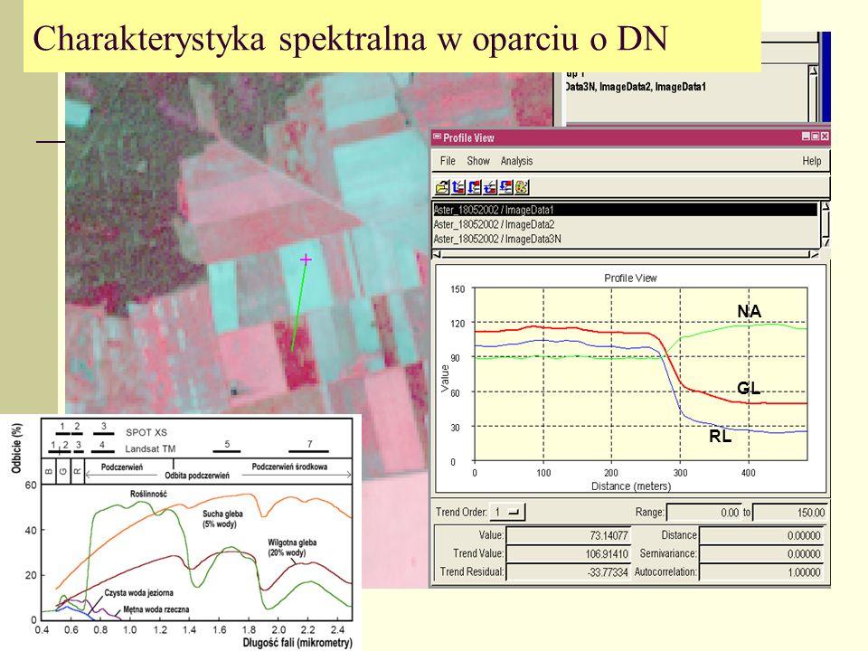 3-wymiarowa przestrzeń cech spektralnych Przestrzeń trójwymiarową cech spektralnych można wizualizować w przestrzennym układzie współrzędnych, nie można jednak pokazać, zobaczyć zagęszczenia tej przestrzeni (ilości pikseli z tą samą charakterystyką spektralną Dlatego analizy przestrzeni wielowymiarowych wykonuję się w dwuwymiarowych podprzestrzeniach.