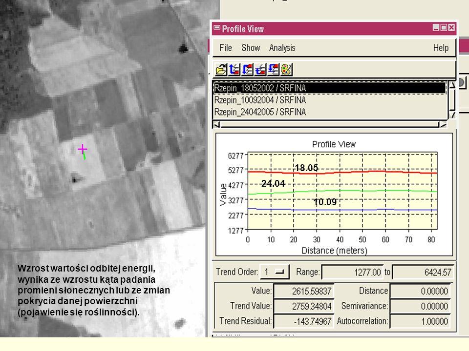 18.05 24.04 10.09 Wzrost wartości odbitej energii, wynika ze wzrostu kąta padania promieni słonecznych lub ze zmian pokrycia danej powierzchni (pojawi