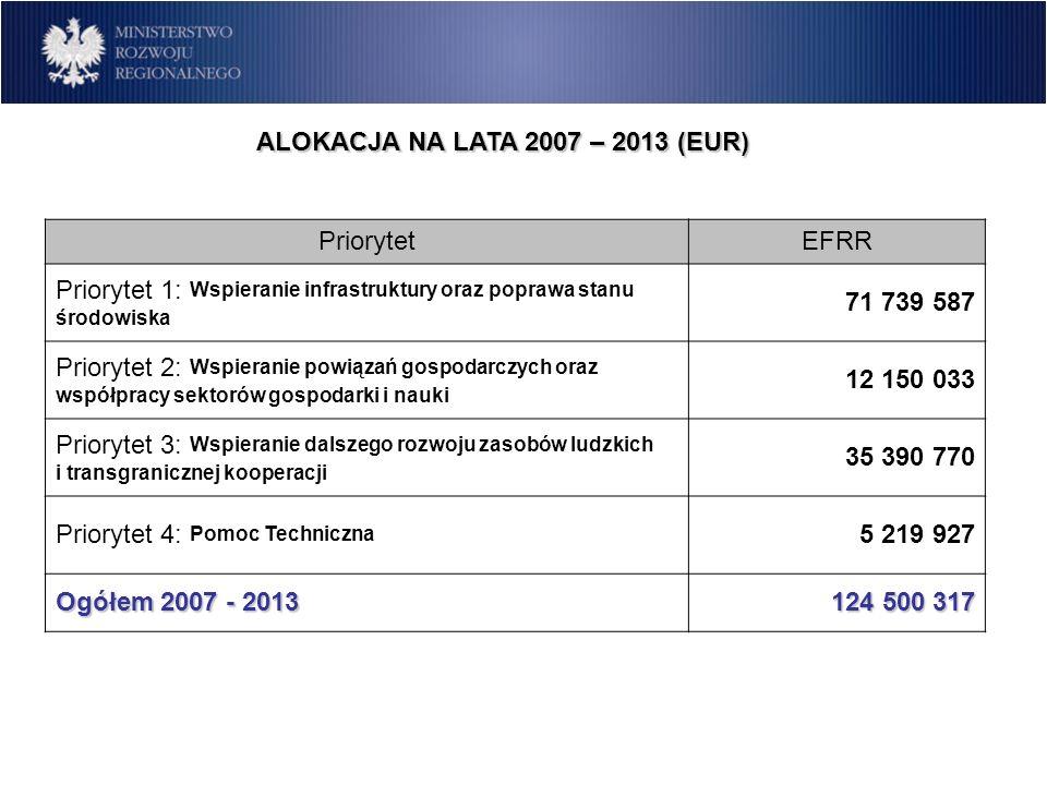 ALOKACJA NA LATA 2007 – 2013 (EUR) PriorytetEFRR Priorytet 1: Wspieranie infrastruktury oraz poprawa stanu środowiska 71 739 587 Priorytet 2: Wspieran