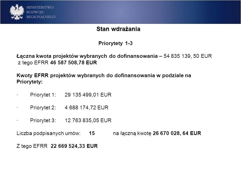 Stan wdrażania Priorytety 1-3 Łączna kwota projektów wybranych do dofinansowania – 54 835 139, 50 EUR z tego EFRR 46 587 508,78 EUR Kwoty EFRR projekt