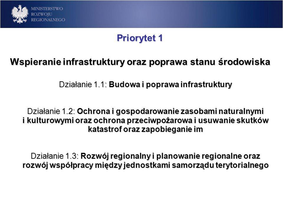 Priorytet 1 Wspieranie infrastruktury oraz poprawa stanu środowiska Działanie 1.1: Budowa i poprawa infrastruktury Działanie 1.2: Ochrona i gospodarow