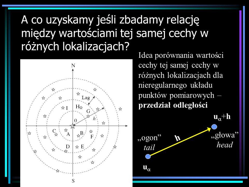 Wykresy rozrzutu jednej zmiennej z przesunięciem (h-scattergram) Dane z punktów odległych od siebie o 45 22,5m Średnia odległość 17,645m Ilość par punktów: 74 Kowariancja: 81,715 Korelacja: 0,66685 Statystyki podzbiorów: Średnia dla z( ): 326,12 Wariancja dla z( ): 122.54 Średnia dla z( +45): 326,12 Wariancja dla z( +45): 122.54 Dane cechy b1_03b ze zbioru Horbye3.dat