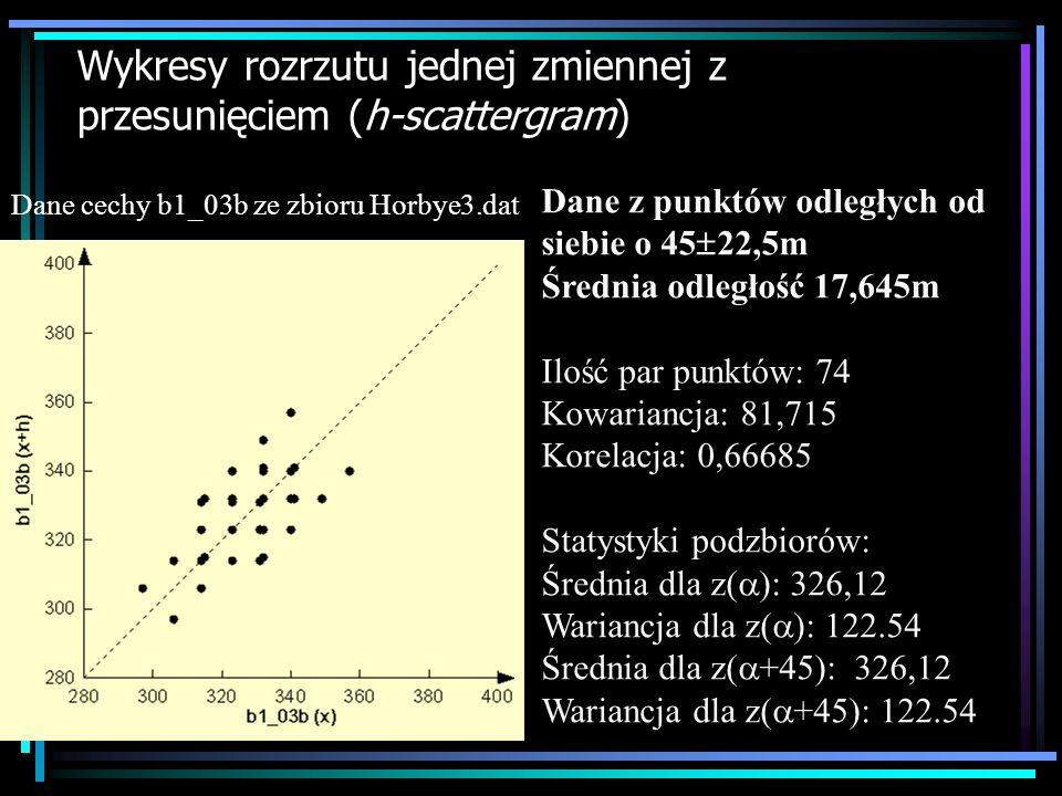 Dane z punktów odległych od siebie o 45-90m Średnia odległość 51,381m Ilość par punktów: 640 Kowariancja: 63,037 Korelacja: 0,4354 Statystyki podzbiorów: Średnia dla z( ): 326,26 Wariancja dla z( ): 144.78 Średnia dla z( +45): 326,26 Wariancja dla z( +45): 144.78