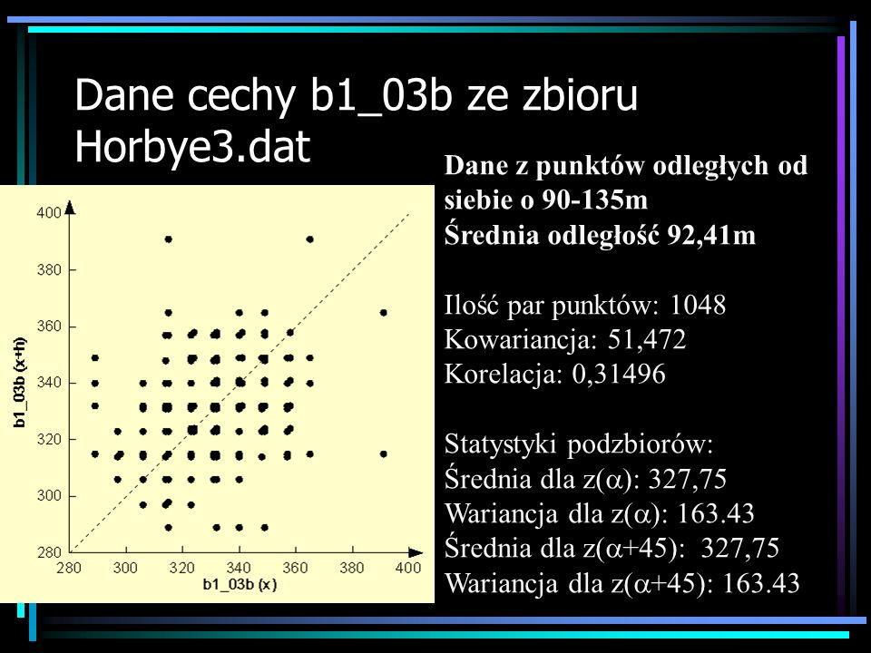 Dane cechy b1_03b ze zbioru Horbye3.dat Dane z punktów odległych od siebie o 135-180m Średnia odległość 136,27m Ilość par punktów: 1472 Kowariancja: 33,667 Korelacja: 0,20181 Statystyki podzbiorów: Średnia dla z( ): 327,91 Wariancja dla z( ): 166.83 Średnia dla z( +45): 327,91 Wariancja dla z( +45): 166.83