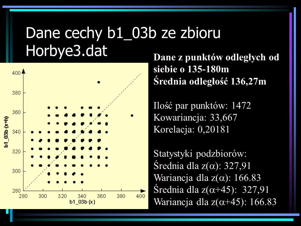 Dane cechy b1_03b ze zbioru Horbye3.dat Dane z punktów odległych od siebie o 225-270m Średnia odległość 226,47m Ilość par punktów: 2304 Kowariancja: 12,211 Korelacja: 0,078558 Statystyki podzbiorów: Średnia dla z( ): 327,71 Wariancja dla z( ): 155.44 Średnia dla z( +45): 327,71 Wariancja dla z( +45): 155.44