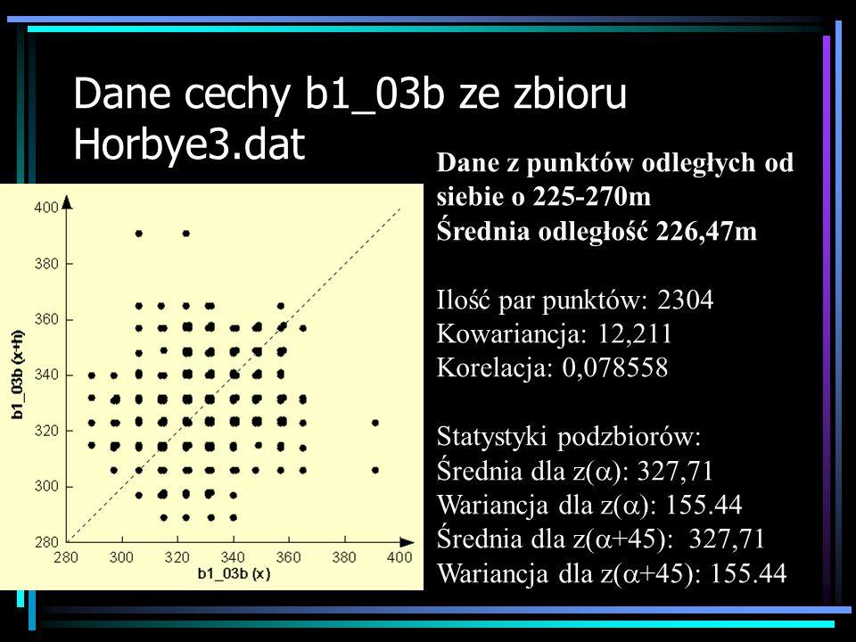 Dane cechy b1_03b ze zbioru Horbye3.dat Dane z punktów odległych od siebie o 225-270m Średnia odległość 226,47m Ilość par punktów: 2304 Kowariancja: 1