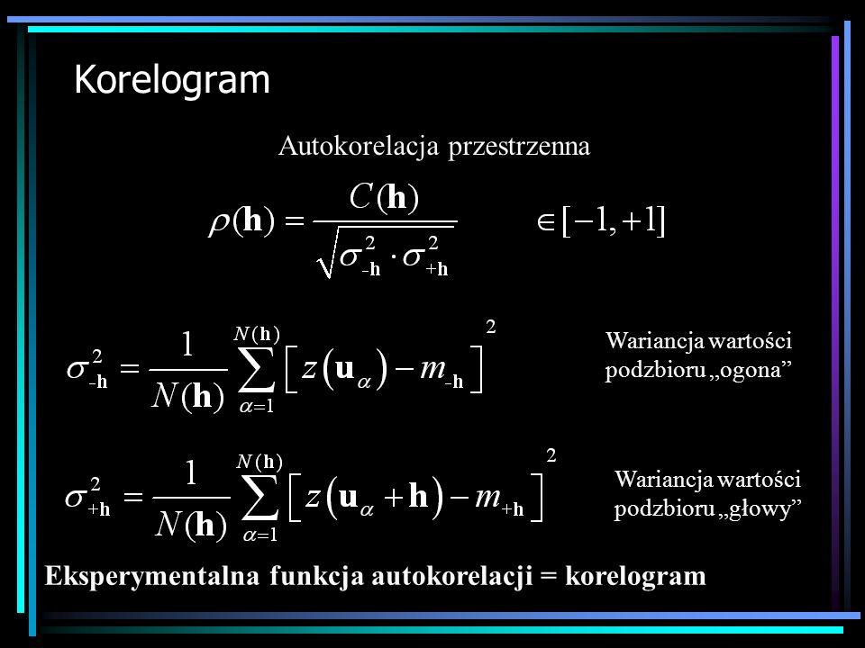 Korelogram