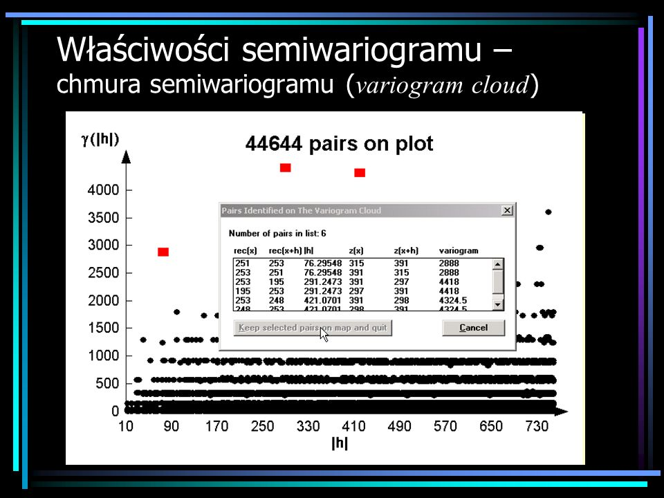 Właściwości semiwariogramu – chmura semiwariogramu ( variogram cloud )