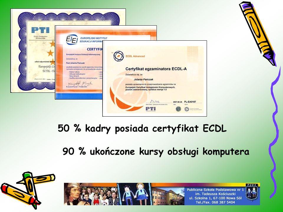 50 % kadry posiada certyfikat ECDL 90 % ukończone kursy obsługi komputera