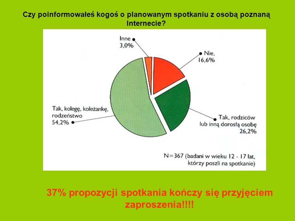 Czy poinformowałeś kogoś o planowanym spotkaniu z osobą poznaną Internecie? 37% propozycji spotkania kończy się przyjęciem zaproszenia!!!!