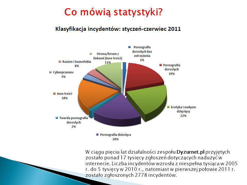 W ciągu pięciu lat działalności zespołu Dyżurnet.pl przyjętych zostało ponad 17 tysięcy zgłoszeń dotyczących nadużyć w internecie. Liczba incydentów w