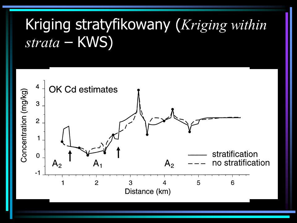 Kriging stratyfikowany ( Kriging within strata – KWS)