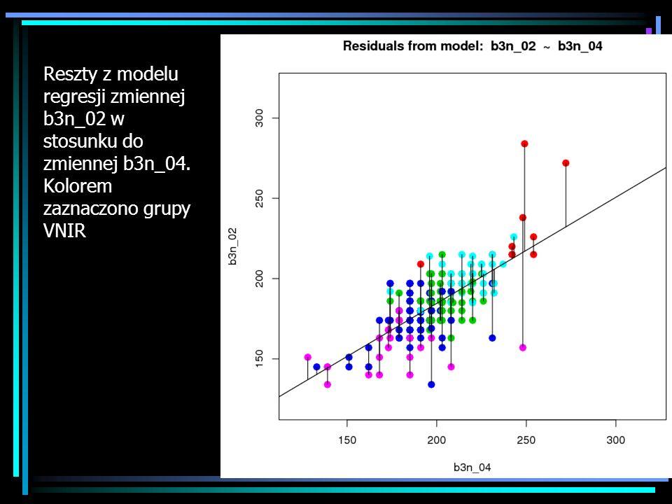 Reszty z modelu regresji zmiennej b3n_02 w stosunku do zmiennej b3n_04. Kolorem zaznaczono grupy VNIR