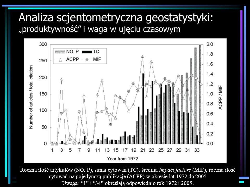 Analiza scjentometryczna geostatystyki: produktywność i waga w ujęciu czasowym Roczna ilość artykułów (NO. P), suma cytowań (TC), średnia impact facto