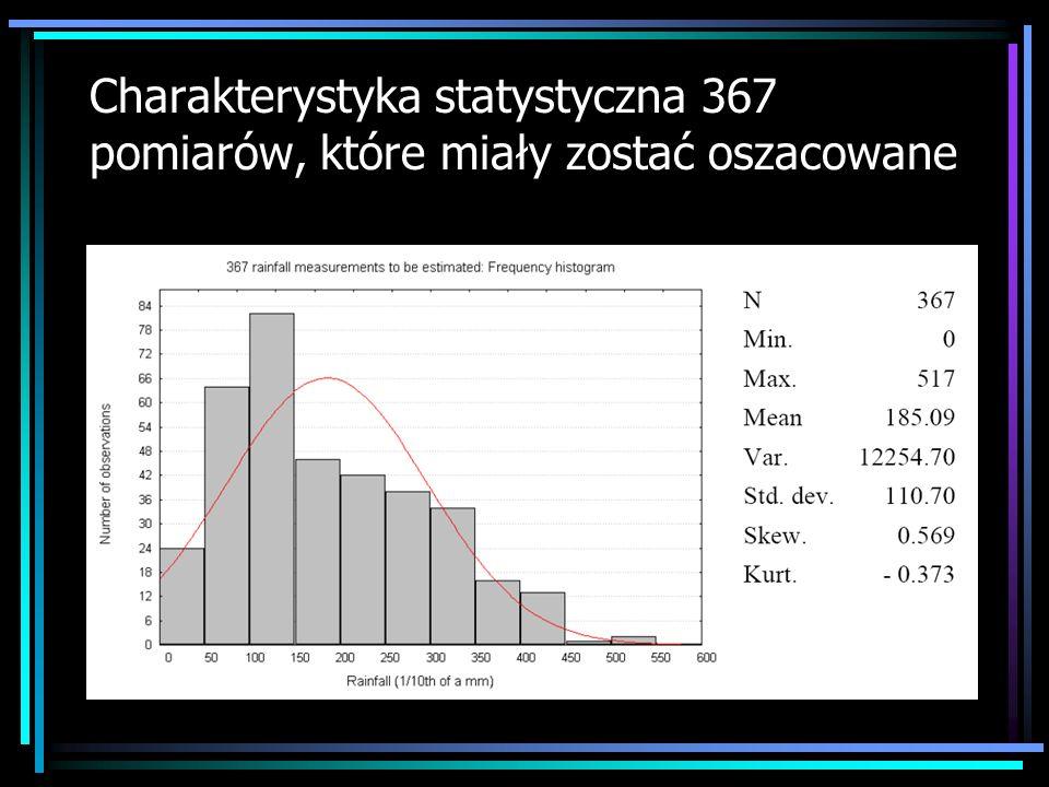 Charakterystyka statystyczna 367 pomiarów, które miały zostać oszacowane