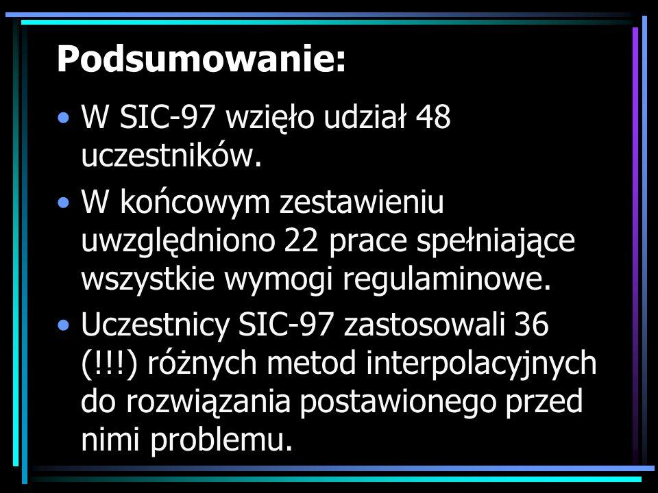 Podsumowanie: W SIC-97 wzięło udział 48 uczestników. W końcowym zestawieniu uwzględniono 22 prace spełniające wszystkie wymogi regulaminowe. Uczestnic