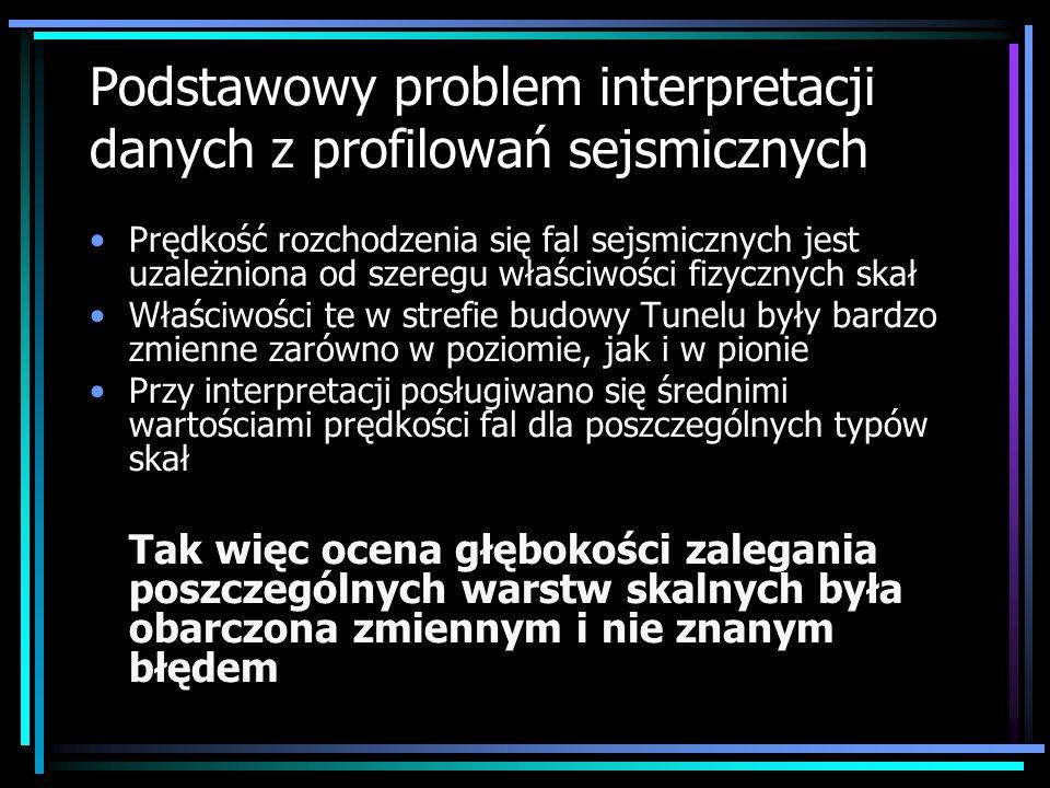 Podstawowy problem interpretacji danych z profilowań sejsmicznych Prędkość rozchodzenia się fal sejsmicznych jest uzależniona od szeregu właściwości f