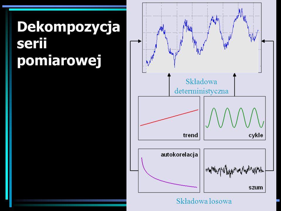Dekompozycja serii pomiarowej Składowa deterministyczna Składowa losowa