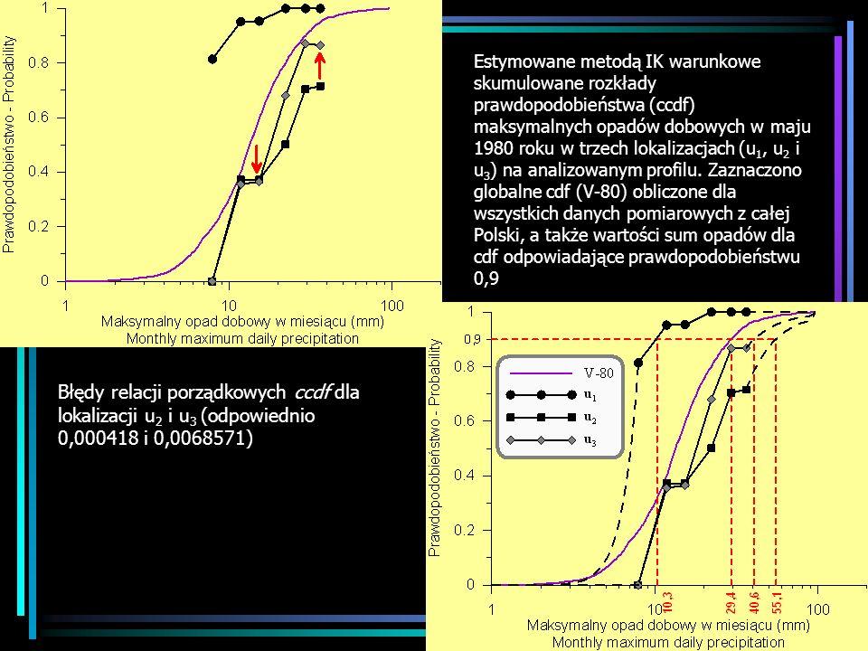 Estymowane metodą IK warunkowe skumulowane rozkłady prawdopodobieństwa (ccdf) maksymalnych opadów dobowych w maju 1980 roku w trzech lokalizacjach (u