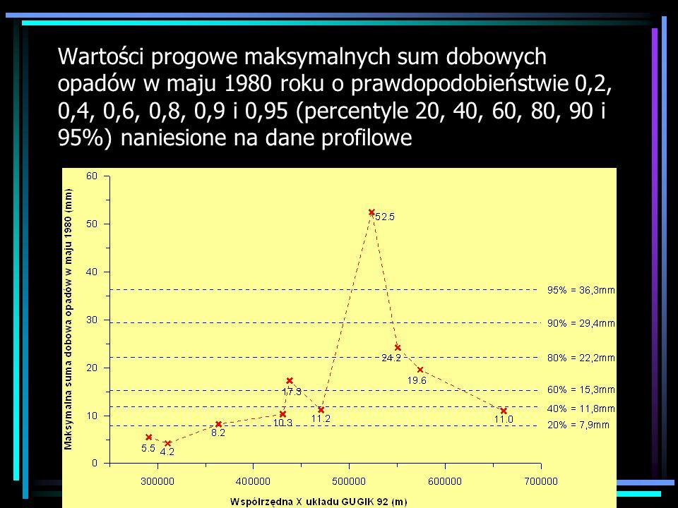 Wartości progowe maksymalnych sum dobowych opadów w maju 1980 roku o prawdopodobieństwie 0,2, 0,4, 0,6, 0,8, 0,9 i 0,95 (percentyle 20, 40, 60, 80, 90