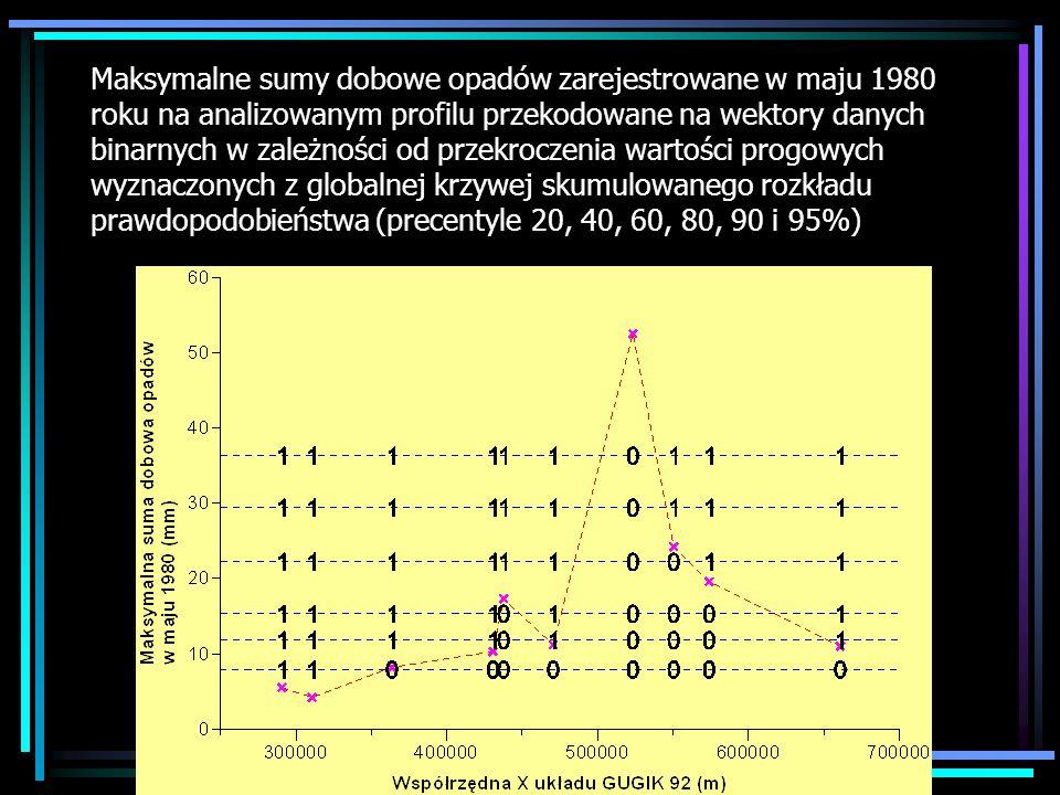 Maksymalne sumy dobowe opadów zarejestrowane w maju 1980 roku na analizowanym profilu przekodowane na wektory danych binarnych w zależności od przekro