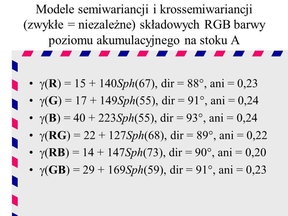 Modele semiwariancji i krossemiwariancji (zwykłe = niezależne) składowych RGB barwy poziomu akumulacyjnego na stoku A (R) = 15 + 140Sph(67), dir = 88°