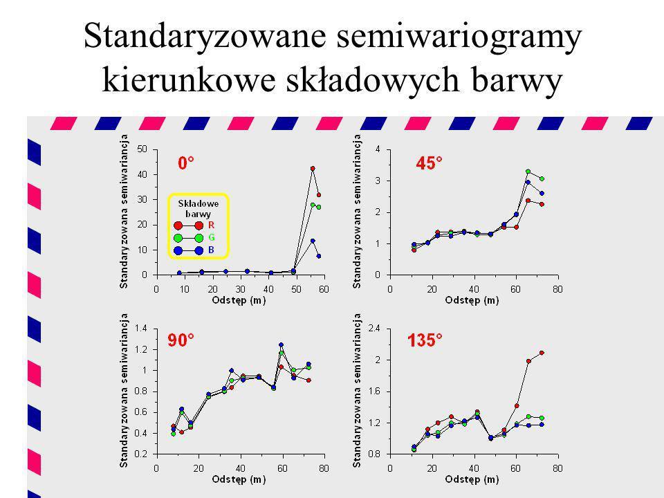 Standaryzowane semiwariogramy kierunkowe składowych barwy