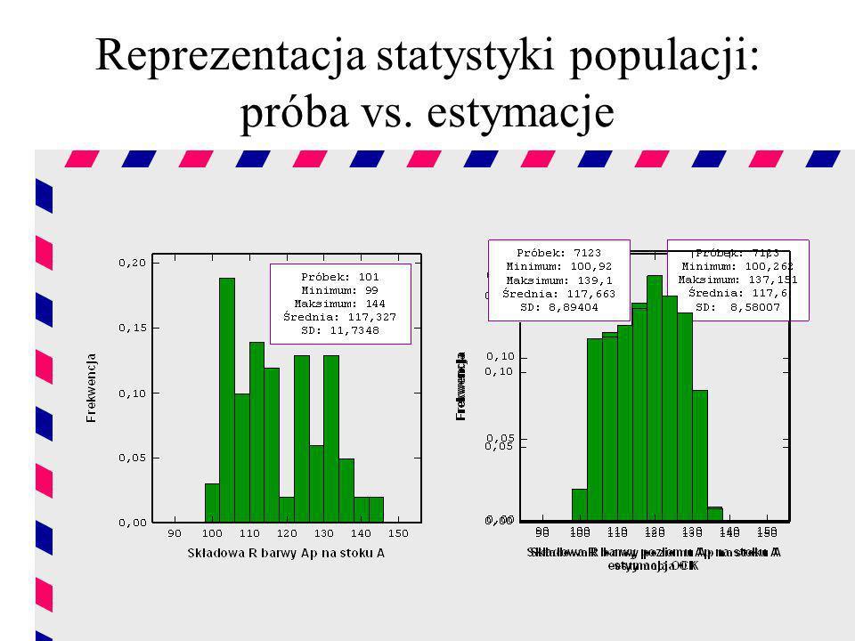 Reprezentacja statystyki populacji: próba vs. estymacje