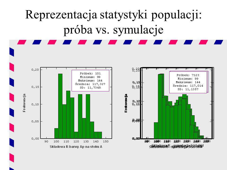 Reprezentacja statystyki populacji: próba vs. symulacje
